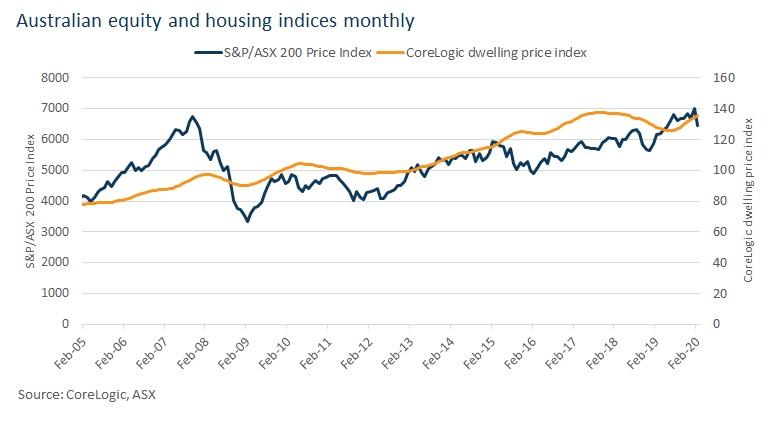 housing market indice
