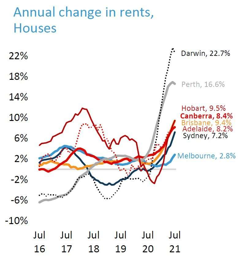 Change In Rent Houses